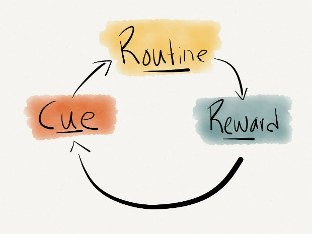 Graphic depicting habit loop of cue-routine-reward
